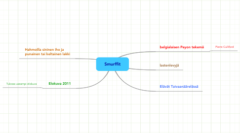 Mind Map: Smurffit
