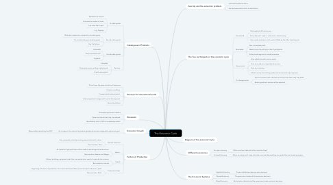 Mind Map: The Economic Cycle