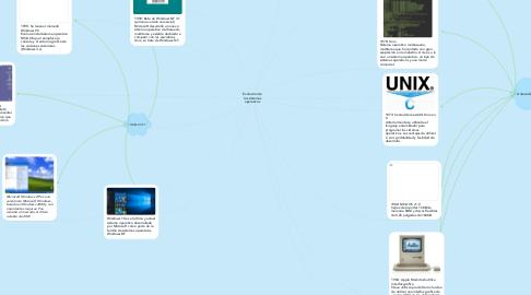 Mind Map: Evolución de los sistemas operativos