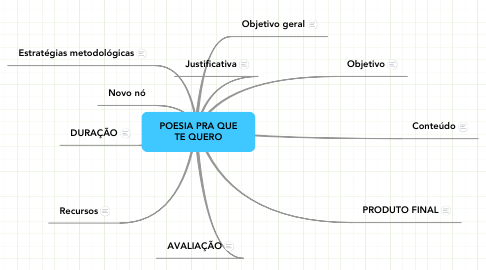 Mind Map: POESIA PRA QUE TE QUERO