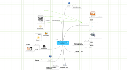 """Mind Map: Использование сервисовweb 2.0 в учебном проекте""""Река Яуза"""""""