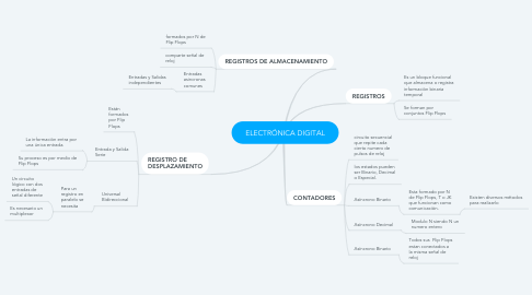 Mind Map: ELECTRÓNICA DIGITAL