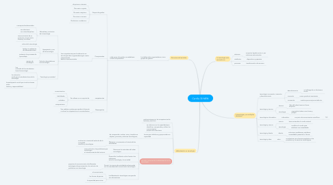 Mind Map: Cartilla 30 MEN