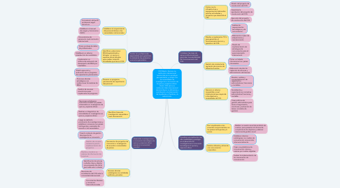Mind Map: CIQ Misión: Somos una institución internacional reconocida por su prestigio para satisfacer y cumplir con las necesidades de investigación e innovación de la quinua y especies afines.  Visión: CIQ será una institución líder internacional reconocida por su eficiencia y contribución a la disminución de la pobreza, el hambre y la malnutrición.