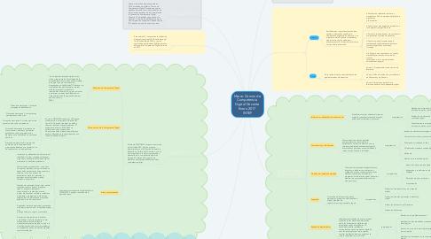 Mind Map: Marco Común de  Competencia  Digital Docente  Enero 2017  INTEF