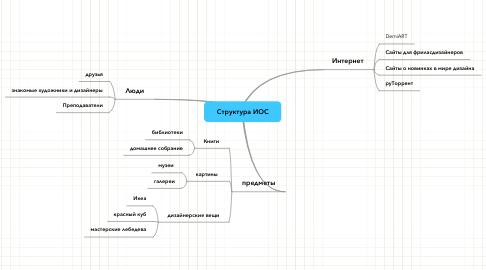 Mind Map: Структура ИОС
