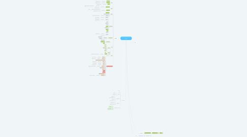 Mind Map: Mapeamento Camada de Dados
