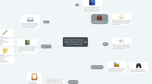 Mind Map: Análisis De Información y Minería De Datos Para La Toma De Decisiones