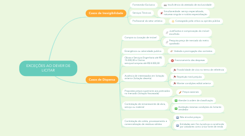 Mind Map: EXCEÇÕES AO DEVER DE LICITAR