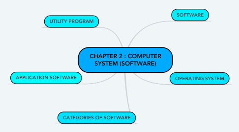 Mind Map: CHAPTER 2 : COMPUTER SYSTEM (SOFTWARE)