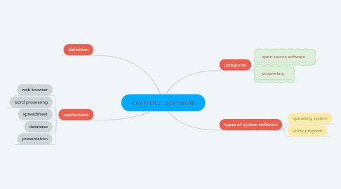 Mind Map: CHAPTER 2 : SOFTWARE