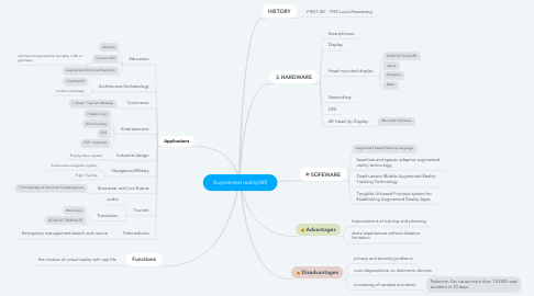 Mind Map: Augmented reality(AR)