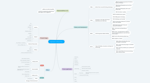 Mind Map: Application of 3D printing