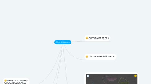 Mind Map: Cultura Organizacional