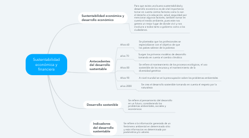 Mind Map: Sustentabilidad económica y financiera