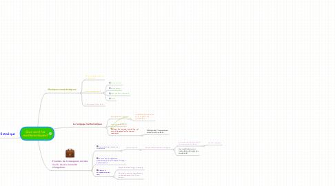 Mind Map: Que sont les mathématiques?