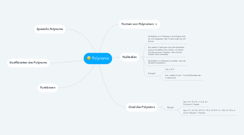 Mind Map: Polynome