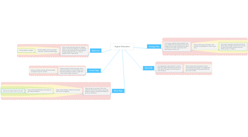 Mind Map: Higher Education
