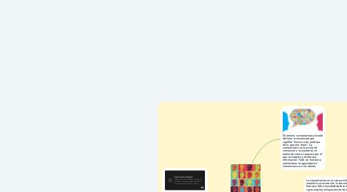 Mind Map: Antecedentes de la comunicación