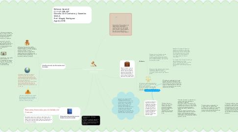 Mind Map: Derecho Civil Contratos y Garantías