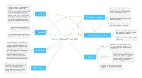 Mind Map: Clinical Research Associate