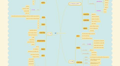 Mind Map: หลักสูตรประถมศึกษา