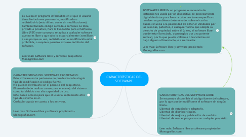 Mind Map: CARACTERÍSTICAS DEL SOFTWARE.