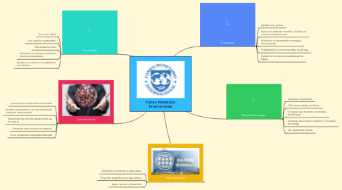 Mind Map: Fondo Monetario Internacional