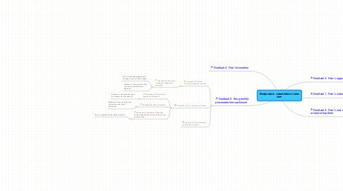 Mind Map: Eindproduct: vakantiefoto's laten zien