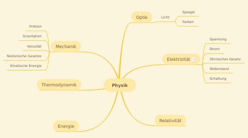 Mind Map: Physik