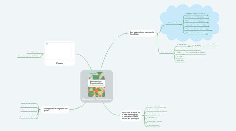 Mind Map: Reinventing Organizations