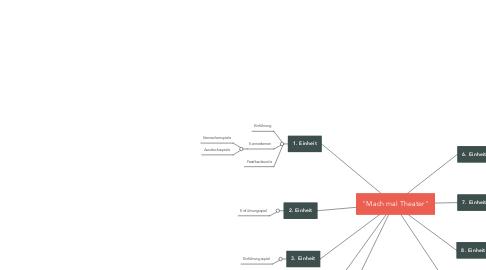 "Mind Map: ""Mach mal Theater"""