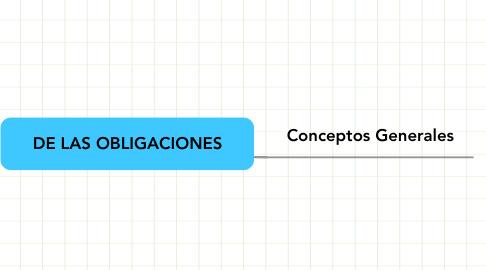 Mind Map: DE LAS OBLIGACIONES