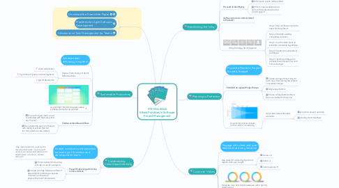 Mind Map: STAYING AGILE 5 Best Practices in Software Project Management