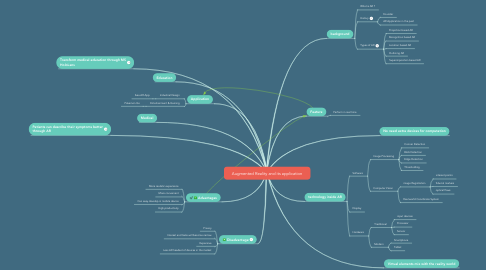Mind Map: Augmented Reality and its application