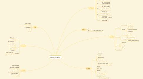 Mind Map: kindermishandeling