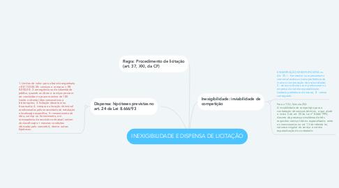Mind Map: INEXIGIBILIDADE E DISPENSA DE LICITAÇÃO