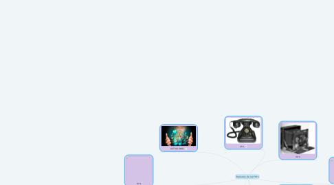 Mind Map: Evolución de las TIC's