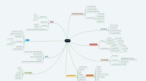 Mind Map: หลักสูตร
