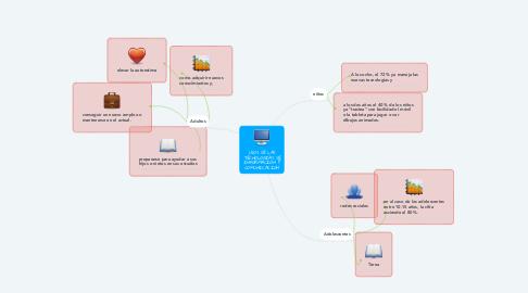 Mind Map: USOS DE LAS TECNOLOGÍAS DE INFORMACIÓN Y COMUNICACIÓN