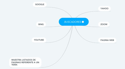 Mind Map: .BUSCADORES