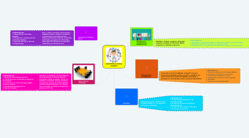 Mind Map: COMPETENCIA DIGITAL DOCENTE
