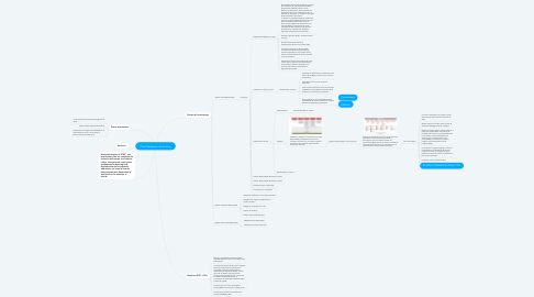 Mind Map: Plan Estrategico de Avianca