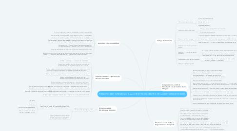 Mind Map: PRINCIPIOS DE INTEGRIDAD Y VALORES ÉTICOS DENTRO DE LA GESTIÓN DE RIESGOS