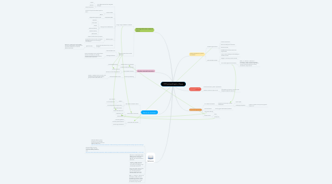 Mind Map: CRTSynthesisGraphic_JPayne