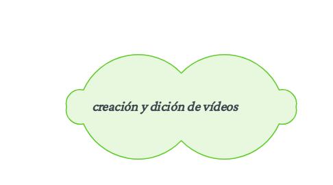 Mind Map: creación y dición de vídeos