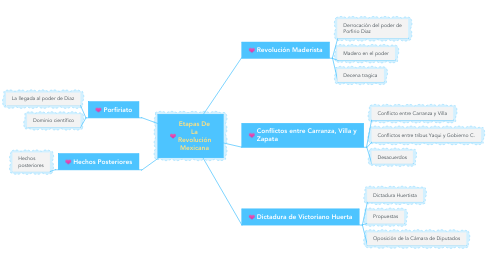 Mind Map: Etapas De La Revolución Mexicana