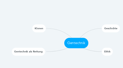 Mind Map: Gentechnik