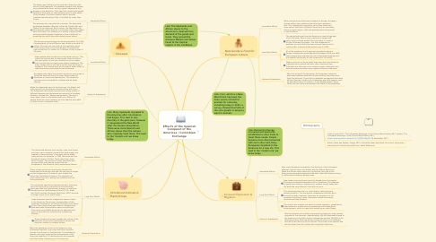 Mind Map: Effects of the Spanish Conquest of the Americas / Colombian Exchange