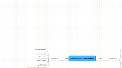 Mind Map: Arquiteturas de Processadores